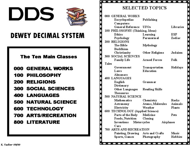 A simplified example of Dewey's system.